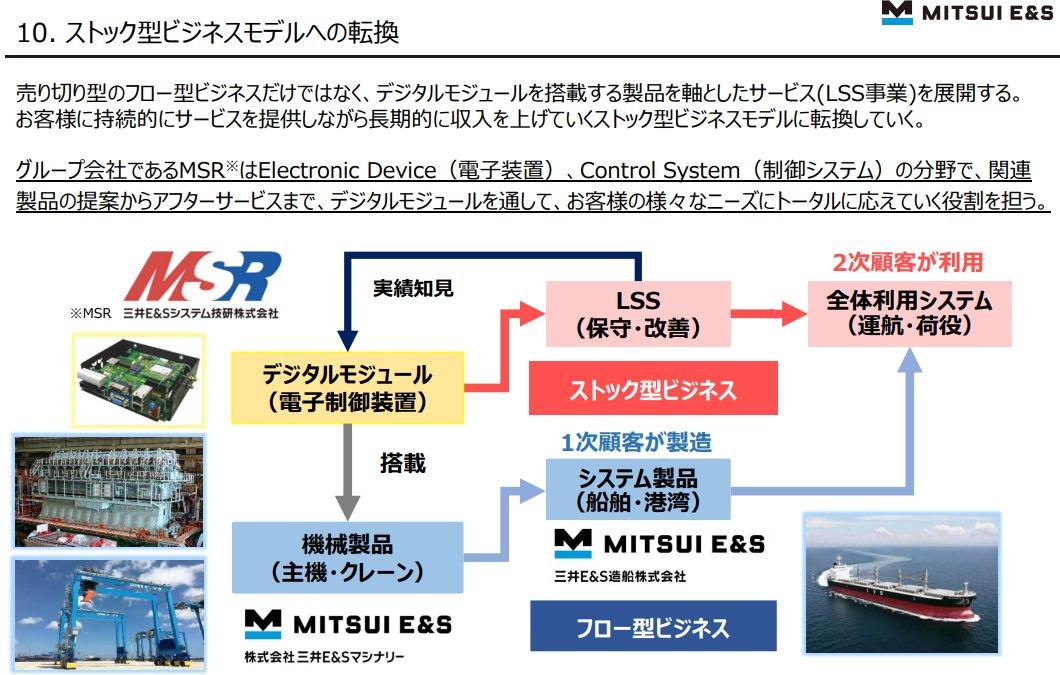 三井 造船 システム 技研